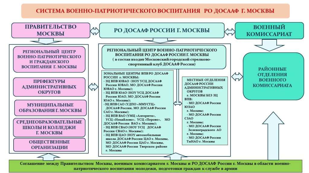 Система ВПР в ДОСААФ Москвы
